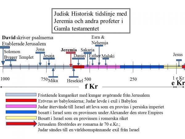 swedish jeremiah timelines