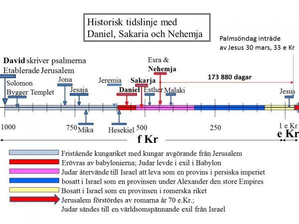 daniel 9 timeline swedish