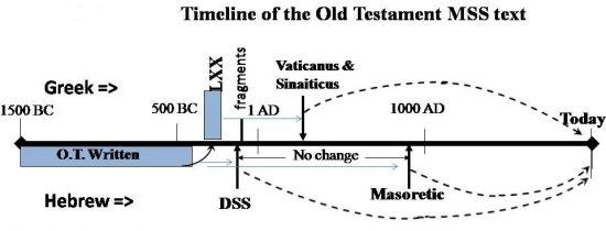 Tidslinje för Gamla testamentets skrifter. Septuaginta (eller LXX) översattes hebreiska -> grekiska ca. 250 f.Kr.