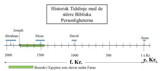 Historisk Tidslinje med de större Bibliska Personligheterna -Boende i Egypten som slavar till Farao