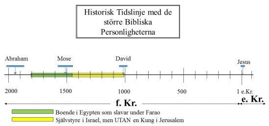Historisk Tidslinje med de större Bibliska Personligheterna - Självstyre i Israel, men UTAN en Kung i Jerusalem