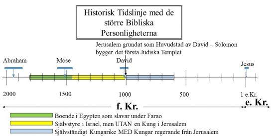 Historisk Tidslinje med de större Bibliska Personligheterna - Levde under Davidiska Kungar som regerade från Jerusalem Jerusalem grundat som Huvudstad av David – Solomon bygger det första Judiska Templet