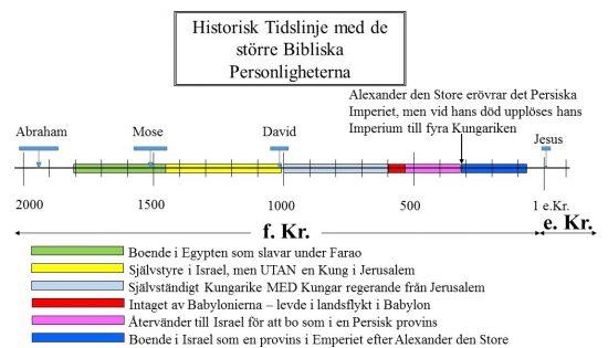 Historisk Tidslinje med de större Bibliska Personligheterna - Boende i landet som en del av det Grekiska Emperiet